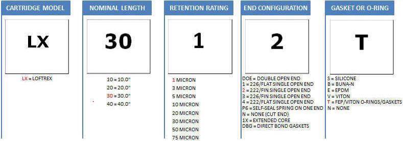 Eaton LOFTREX Filter Cartridge Part Numbering