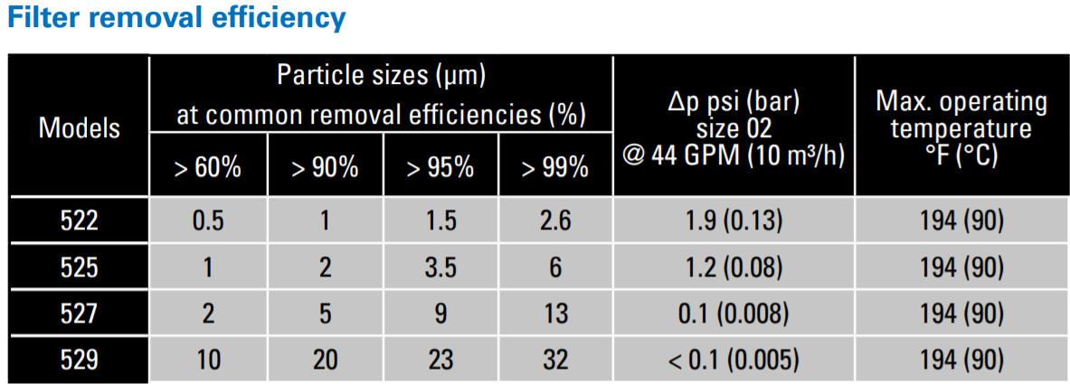 LOFCLEAR 500 Series depth filtration efficiency table