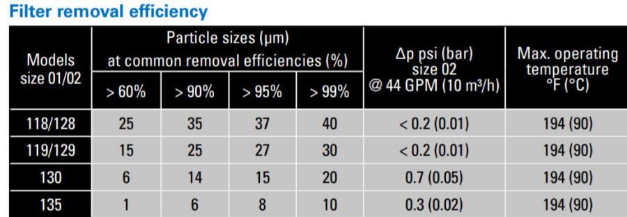 LOFCLEAR automotive filter bag depth filtration efficiency chart