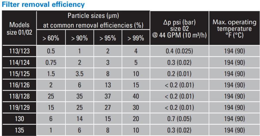 LOFCLEAR depth filtration BEAT efficiency table