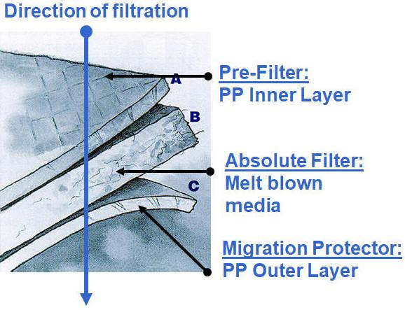 LOFCLEAR filter bag multi-layer design