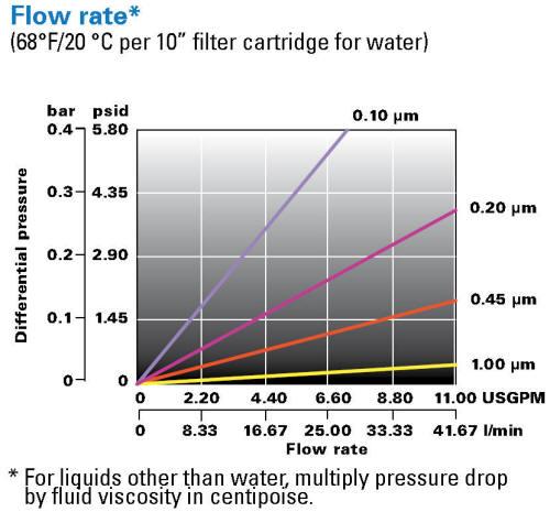 LOFMEM-TFA filter cartridge differential pressure chart