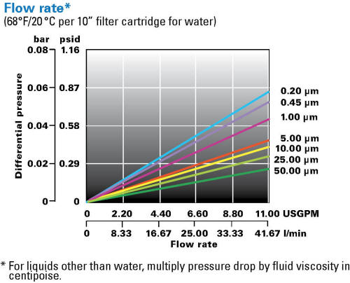 LOFPLEAT-AG pressure drop chart