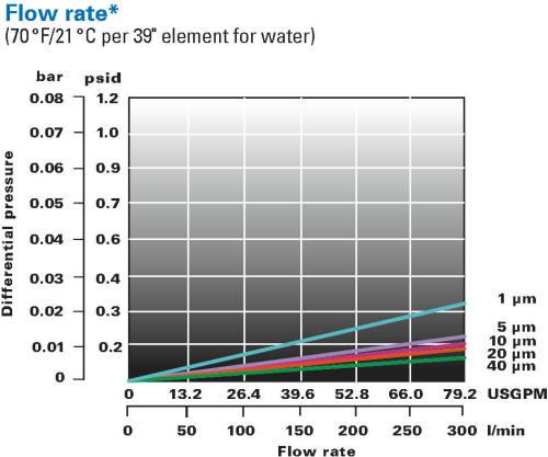 LOFPLEAT CP differential pressure chart