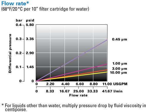 Eaton LOFPLEAT-GG differential pressure chart