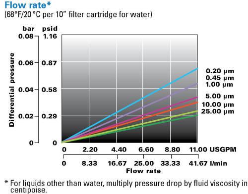 Eaton-LOFPLEAT-EE Filter Cartridge Differential Pressure Chart