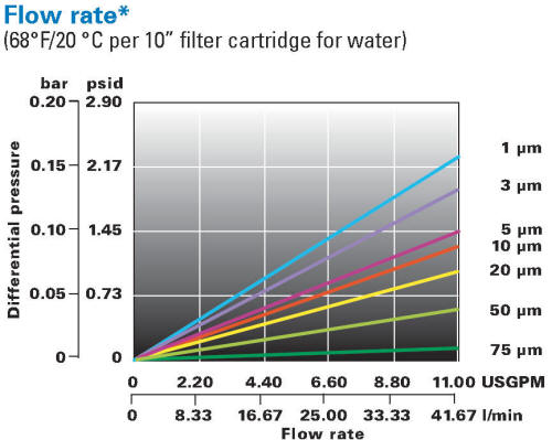 LOFTREX Filter Cartridge Differential Pressure Chart