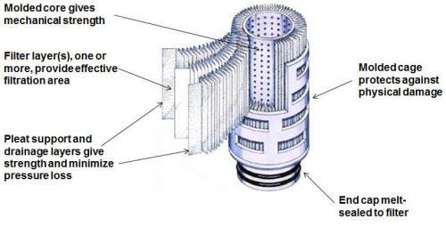 Anatomy of a LOFPLEAT Filter Cartridge