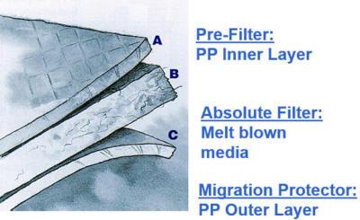 Illustration of layered depth filtration