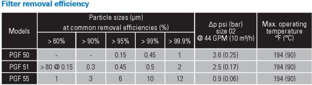 Eaton PROGAF filter bag efficiency table