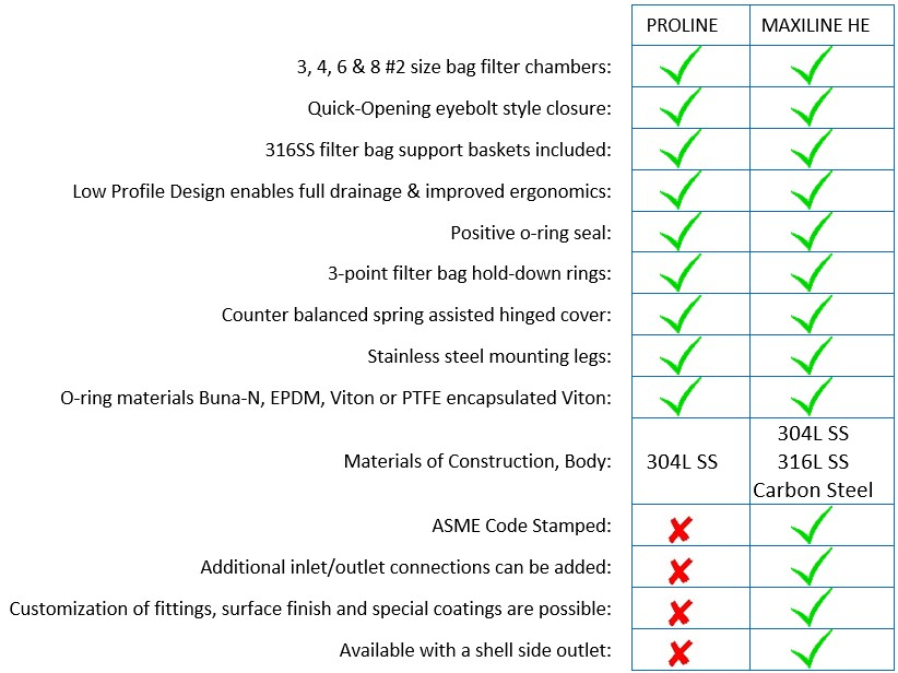 PROLINE vs MAXILINE comparison chart