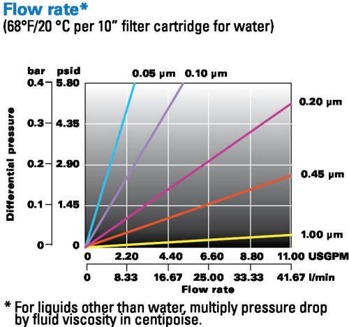 PTFE LOFMEM-T Flow Rate Chart