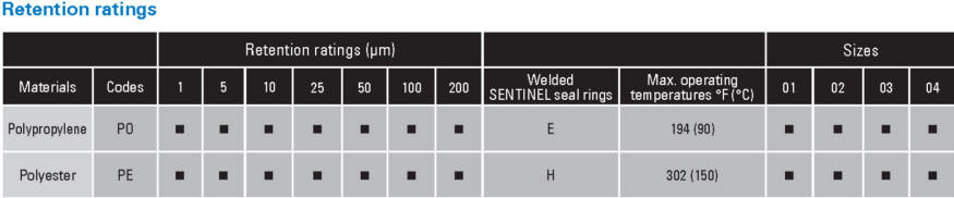 Eaton SENTINEL filter bag material compatibility chart