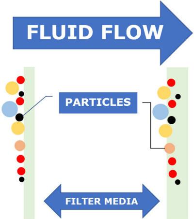 Surface vs. Depth Filtration