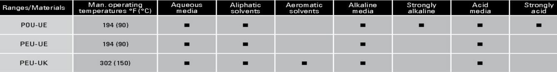 Eaton UNIBAG material compatiblity chart