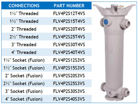 Double length bag filter part numbering table GFPP