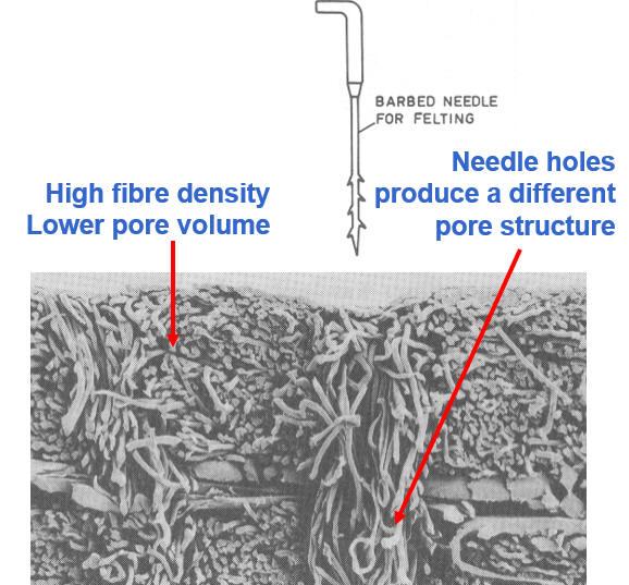 needle felt filter bag design