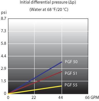 Filter bag flow rate chart