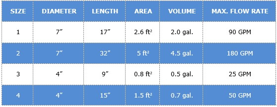 Filter bag size chart