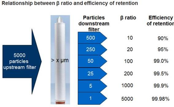 filter cartridge beta efficiency rating chart