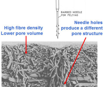 Needle felt manufacturing process